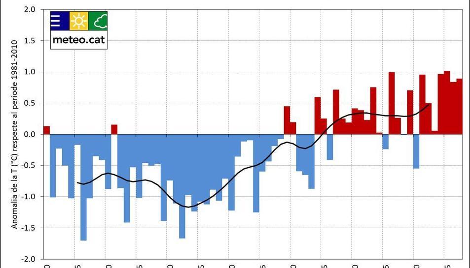 La temperatura mitjana a Catalunya ha augmentat 1,6 graus des de 1950