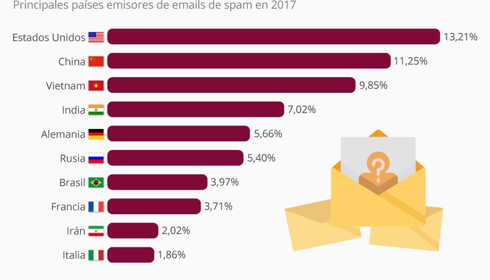 Des de quins països s'envien més correus brossa?