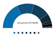 Avançament: Esquerra guanyaria les eleccions a Lleida, segons una enquesta de SEGRE