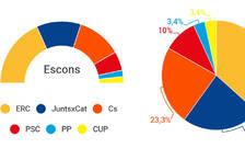 ERC guanyaria les eleccions a Lleida, amb empat entre JxCat i Cs