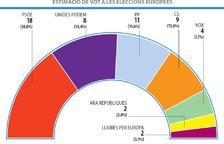 El PSOE guanya les eleccions i Puigdemont i Junqueras empaten amb dos eurodiputats