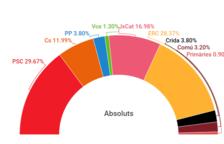 Larrosa guanyaria a Lleida però els pactes determinaran qui aconsegueix l'alcaldia