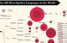 Els 100 idiomes més parlats del planeta