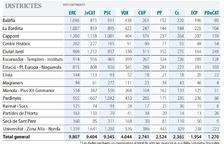 ERC s'imposa en sis barris, el PSC en cinc i JxCat en quatre