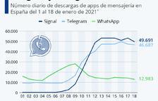 WhatsApp posposa l'actualització de la seua política a causa de la gran pèrdua d'usuaris