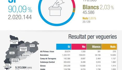 Resultats del referèndum
