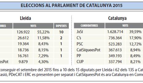 21D - Les llistes de Lleida