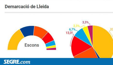 ERC guanyaria a Lleida amb 5 escons i també a Catalunya, encara que empatant amb Cs