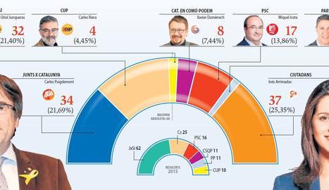 Ciutadans guanya i majoria independentista