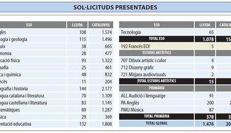 Vint mil docents, 1.476 de Lleida, opten a 2.000 places