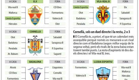 El Lleida afronta 8 finals i dos duels directes pel 'play-off'
