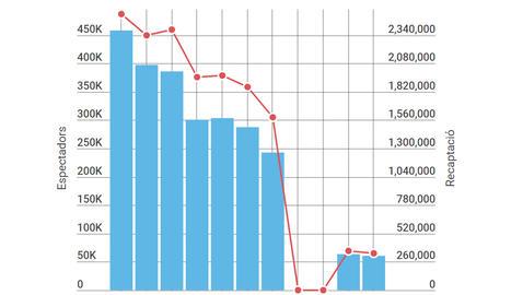 Cau un 18% la xifra d'espectadors de cine a Lleida en els últims deu anys