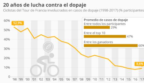 El Tour de Francia se aleja de la sombra del dopaje