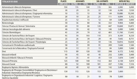 Medicina continua sent la més sol·licitada a la UdL, tot i que les peticions baixen un 40%