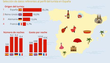 Quins són els turistes més rendibles per a Espanya?