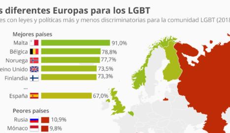 Els millors i pitjors països per a les persones LGBT a Europa