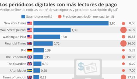 Els diaris digitals amb més subscriptors de pagament
