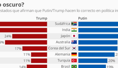 Els espanyols, entre els quals|que menys simpatia tenen per Trump i Putin