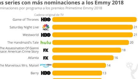 Netflix sense protagonisme en els Emmy