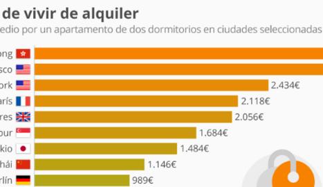 Les ciutats amb els lloguers més alts