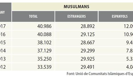 Els musulmans augmenten un 22% a Lleida des del 2012 i ja són 41.000 fidels