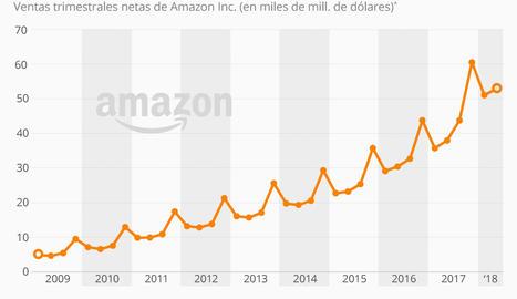 Així creixen les vendes d'Amazon