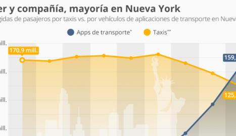 Creix l'ús de les apps en serveis de transport a Nova York