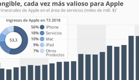 Gairebé el 20% dels ingressos d'Apple procedeixen de continguts i serveis digitals