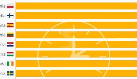 Quins són els països que volen suprimir el canvi d'hora?
