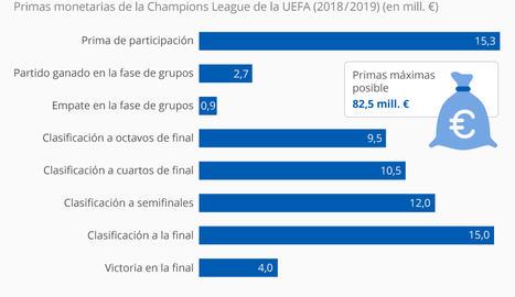 ¿Cuánto ganan los clubes por participar en la Champions League?