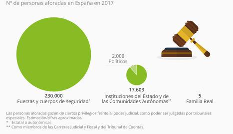 ¿Cuántos aforados hay en España?