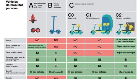 Ordenança de vehicles de mobilitat personal