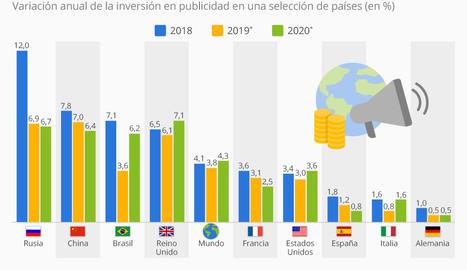 La crisis de la publicidad se enquista en España