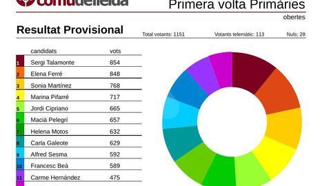 El Comú anuncia els resultats de les primàries a la Paeria