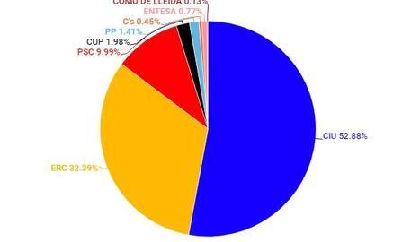 L'evolució dels últims 40 anys d'eleccions municipals.