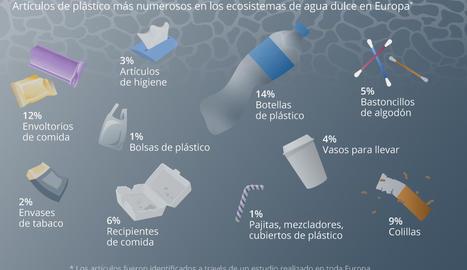 No només els oceans són plens de plàstic