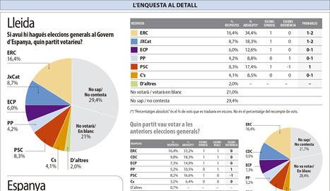ERC guanyaria les eleccions a Lleida i el PSOE a Espanya, però lluny de la majoria