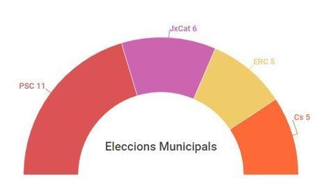 I si calculem els resultats a les Municipals segons les darreres tendències?
