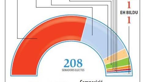 Terratrèmol al Senat, que vira del blau al roig