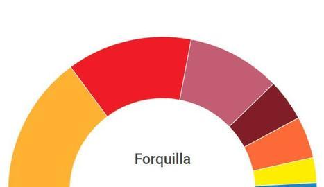 Forquilla