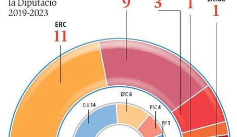 Composició de la Diputació de Lleida