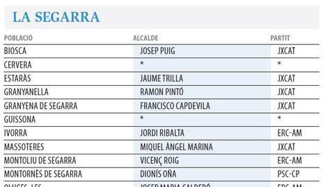 ERC iniciarà contactes amb tots els partits a Cervera