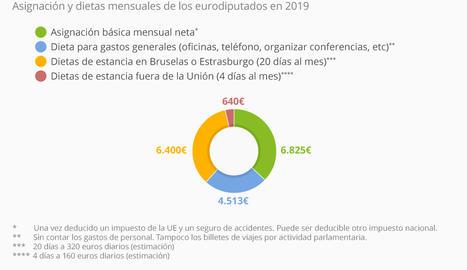 Quant cobra un eurodiputat?