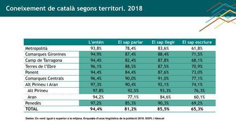 Augmenta l'ús i coneixement del català i l'aranès