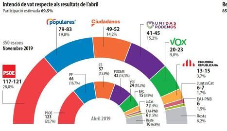 Intenció de vot respecte els resultats de l'abril.