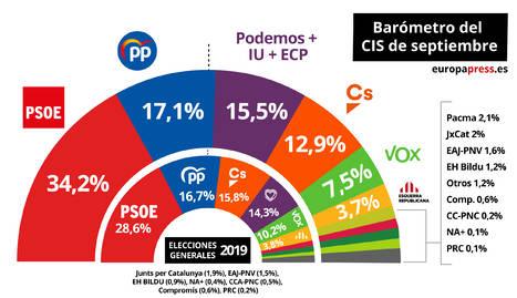 El PSOE, al capdavant amb un 34,2% d'estimació de vot, el doble que el segon