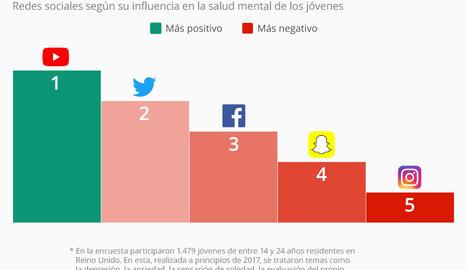 Instagram, la red social más perjudicial para la salud mental