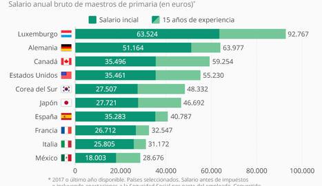 ¿Cuánto cobran un maestro en España?