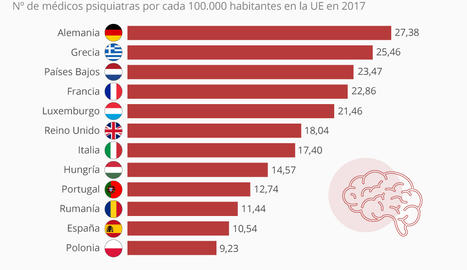 ¿Cuántos psiquiatras hay en España?