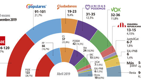 El PSOE s'estanca, el PP i Vox pugen, Unides Podem cau i Cs es desploma